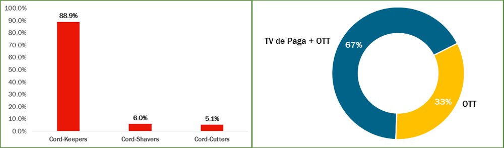 Gráficas de The CIU sobre OTT y TV de paga
