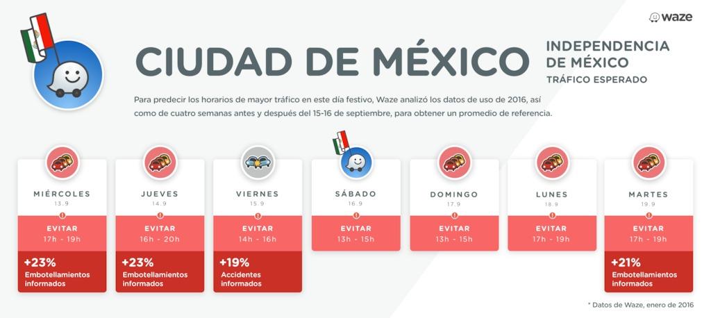 Tráfico en CDMX según Waze