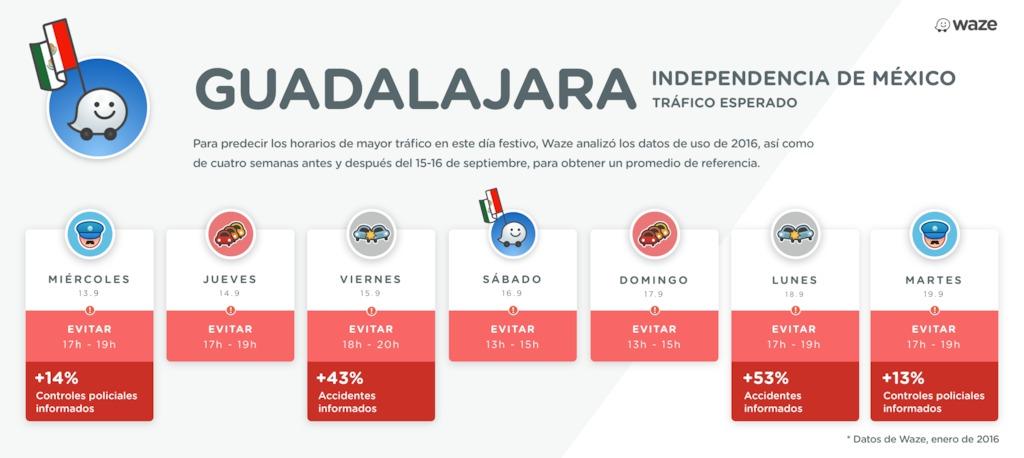 Tráfico en Guadalajara según Waze