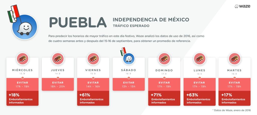 Tráfico en Puebla según Waze